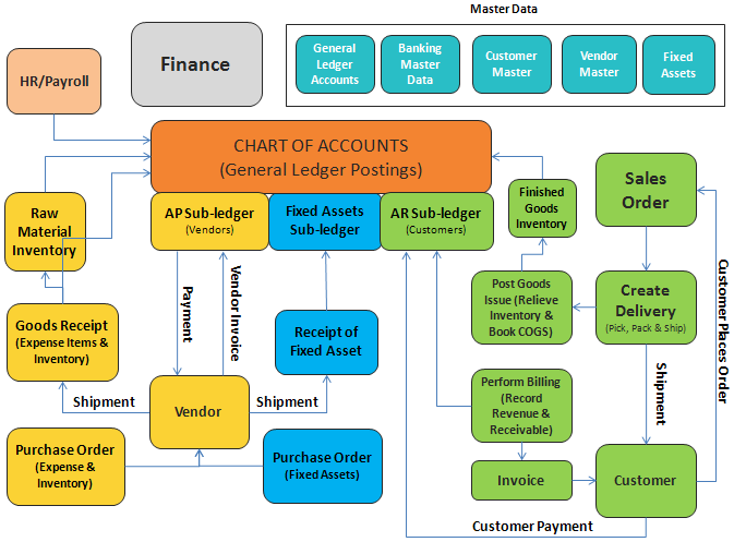 ERP - FI Accounting Module
