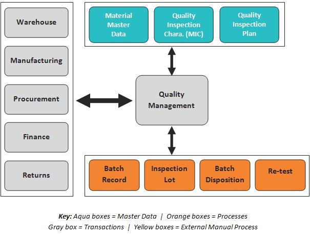 ERP - QM Module